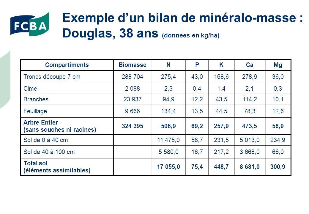 Exemple d'un bilan de minéralo-masse : Douglas, 38 ans (données en kg/ha)