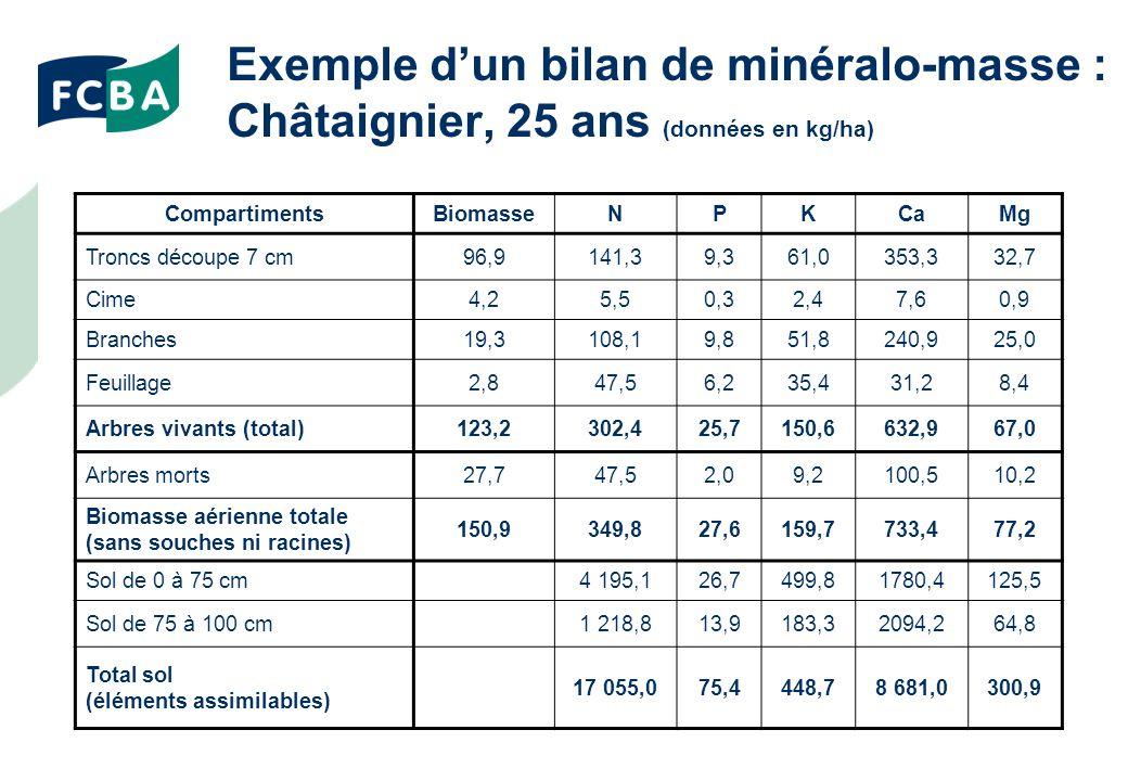 Exemple d'un bilan de minéralo-masse : Châtaignier, 25 ans (données en kg/ha)