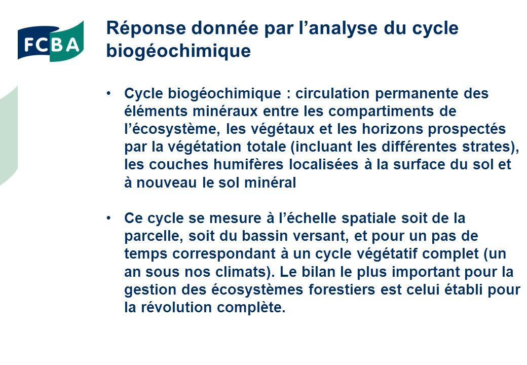 Réponse donnée par l'analyse du cycle biogéochimique