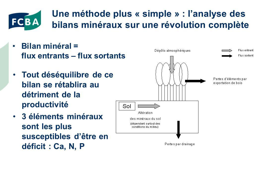Une méthode plus « simple » : l'analyse des bilans minéraux sur une révolution complète