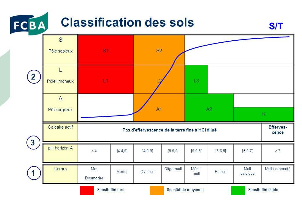 Classification des sols