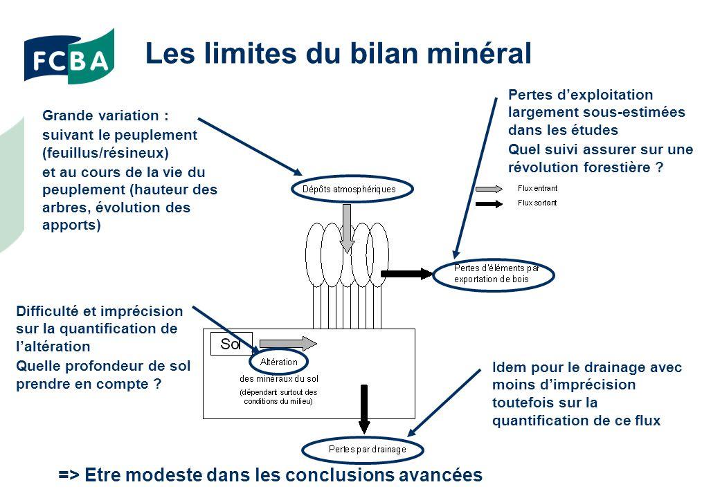 Les limites du bilan minéral