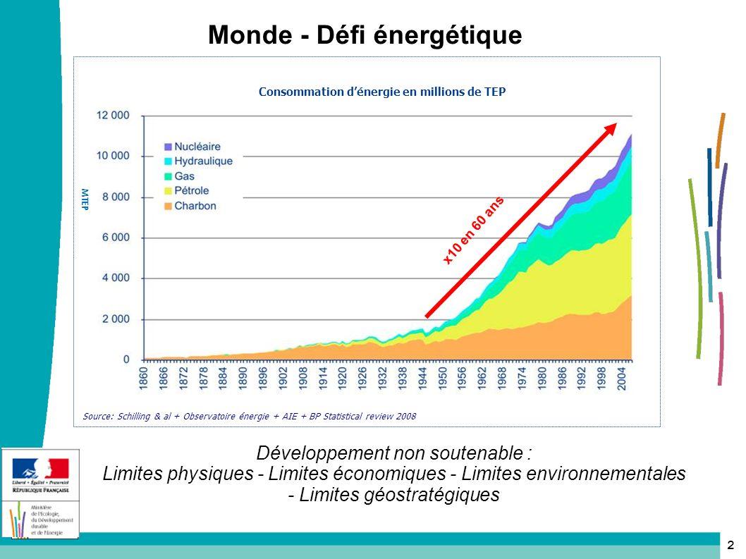 Monde - Défi énergétique