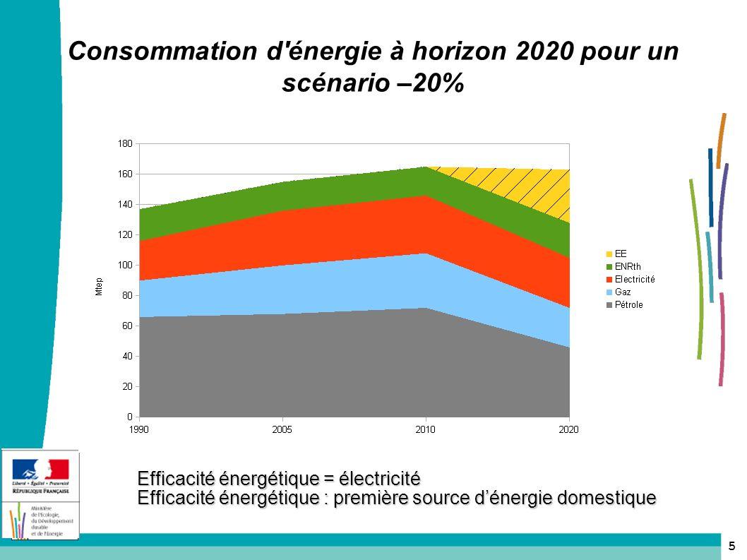 Consommation d énergie à horizon 2020 pour un scénario –20%