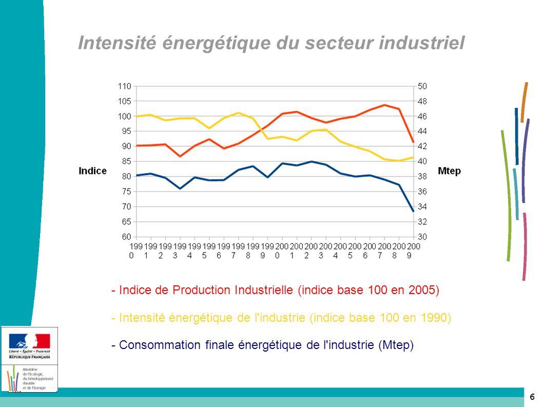 Intensité énergétique du secteur industriel