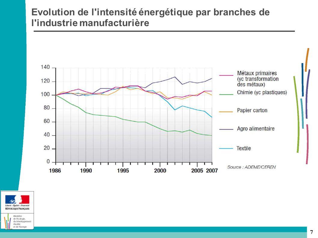 Evolution de l intensité énergétique par branches de l industrie manufacturière