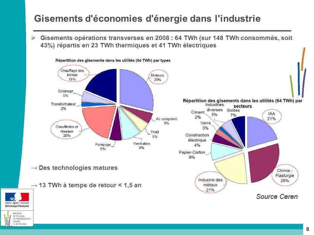 Gisements d économies d énergie dans l industrie