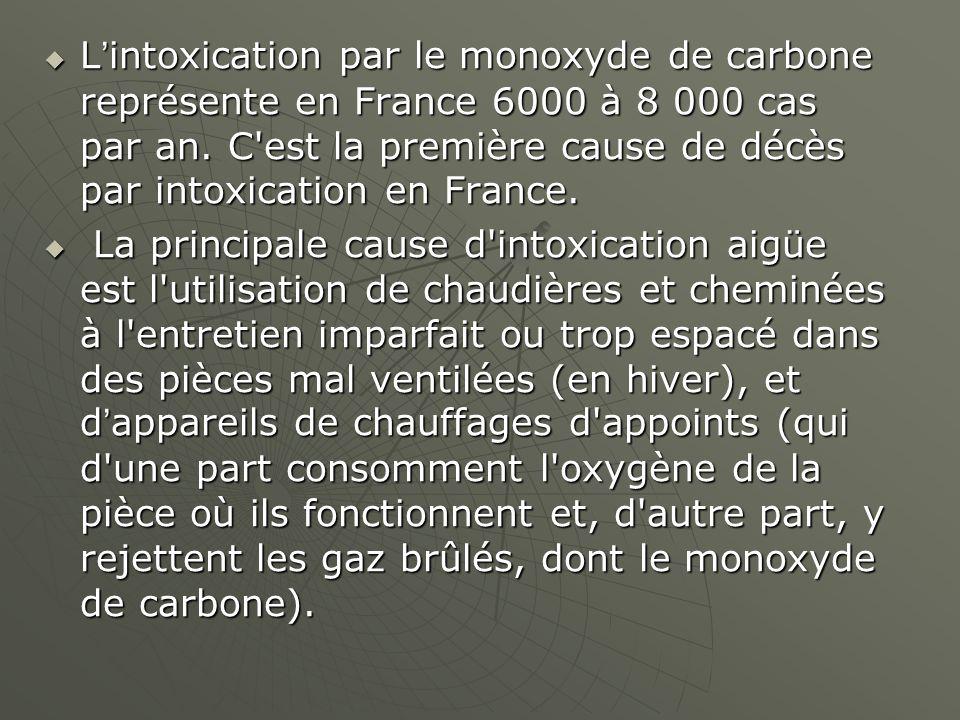 L'intoxication par le monoxyde de carbone représente en France 6000 à 8 000 cas par an. C est la première cause de décès par intoxication en France.