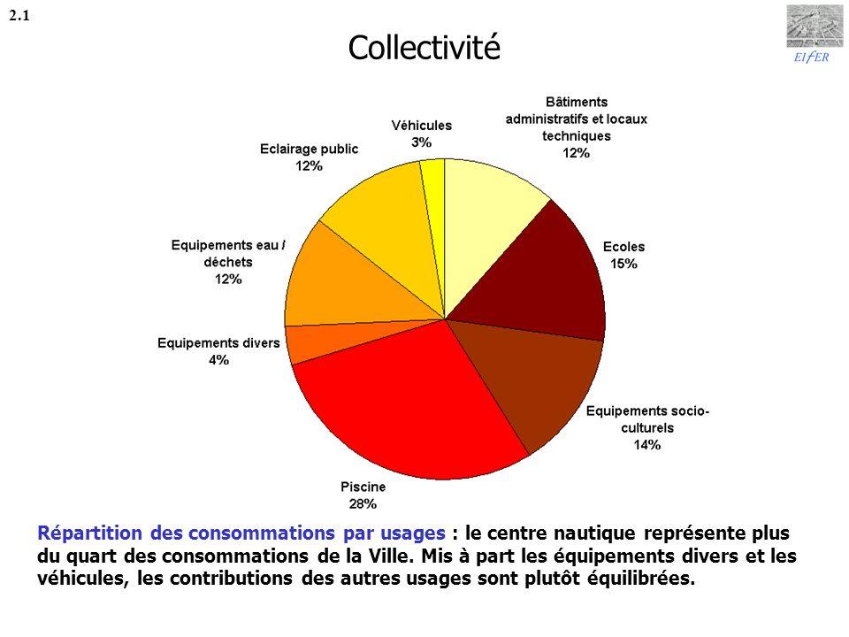 Collectivité 2.1.