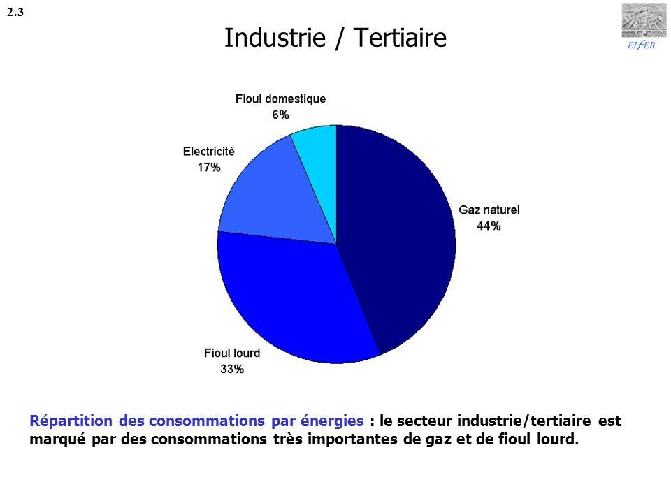 Industrie / Tertiaire 2.3.