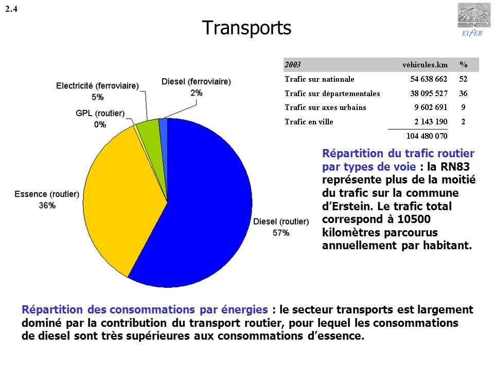 Transports 2.4.
