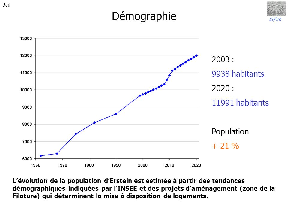 Démographie 2003 : 9938 habitants 2020 : 11991 habitants Population