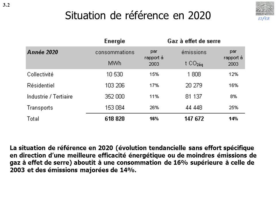 Situation de référence en 2020
