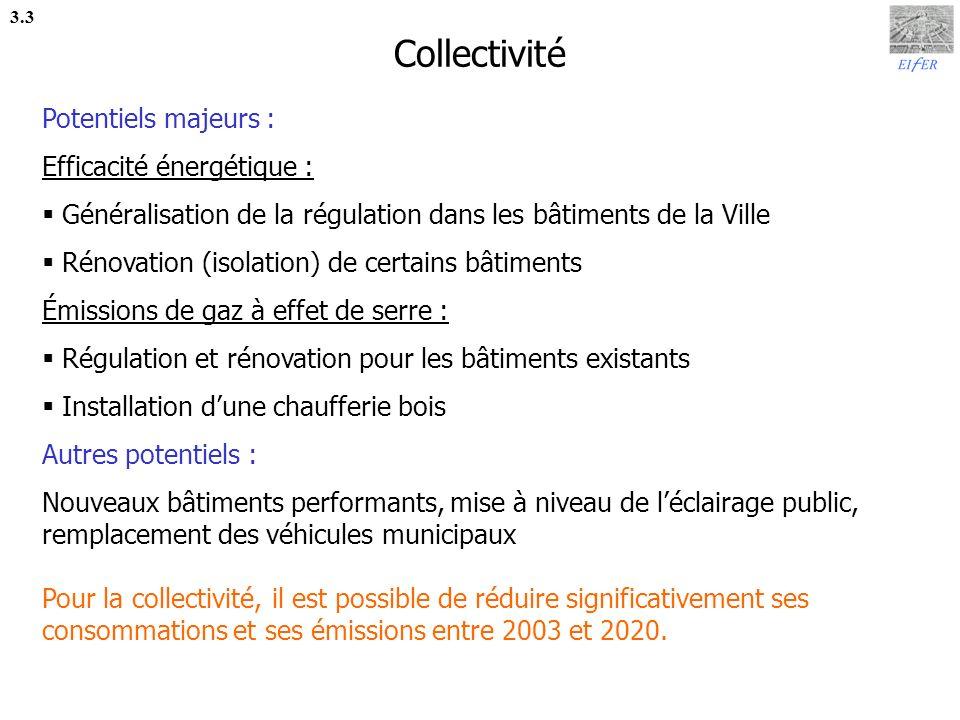 Collectivité Potentiels majeurs : Efficacité énergétique :