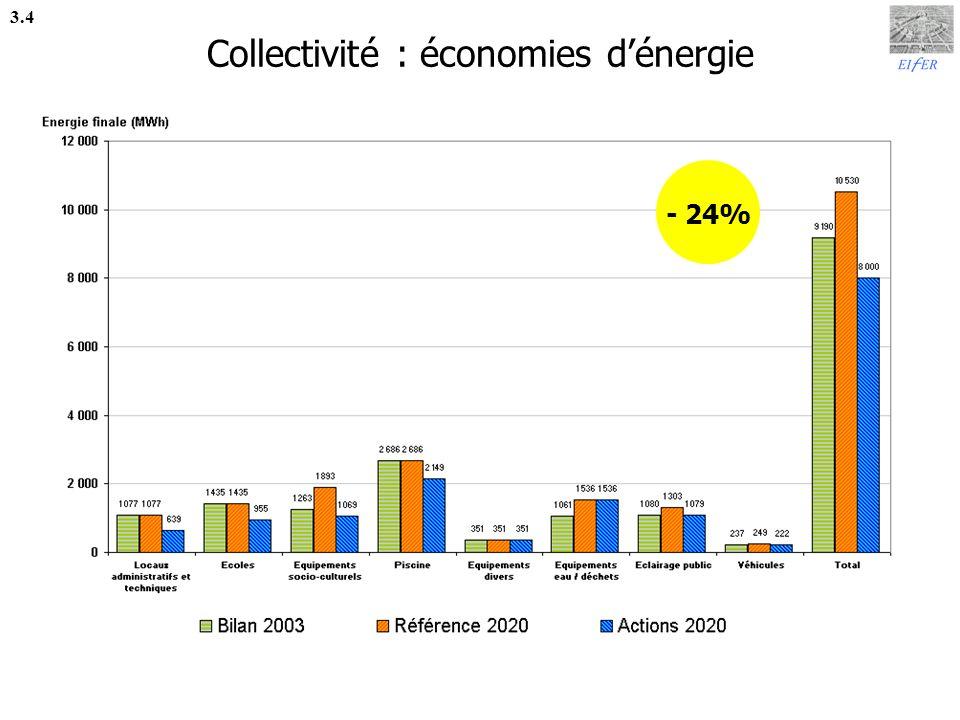 Collectivité : économies d'énergie