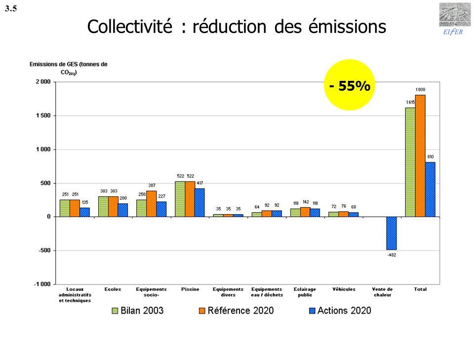 Collectivité : réduction des émissions