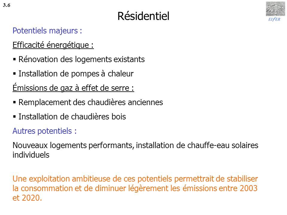 Résidentiel Potentiels majeurs : Efficacité énergétique :