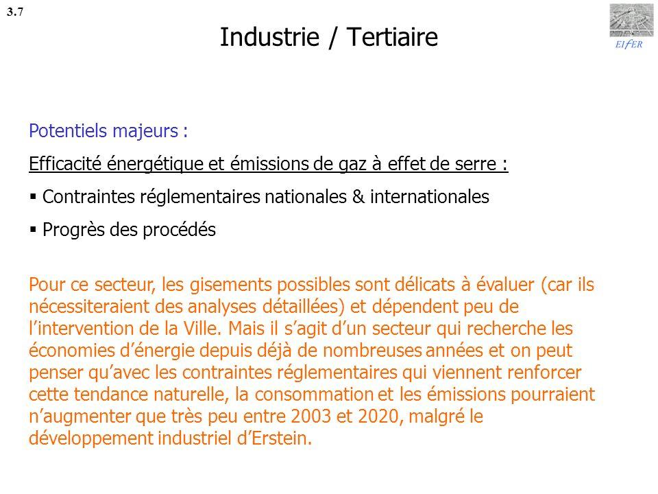 Industrie / Tertiaire Potentiels majeurs :