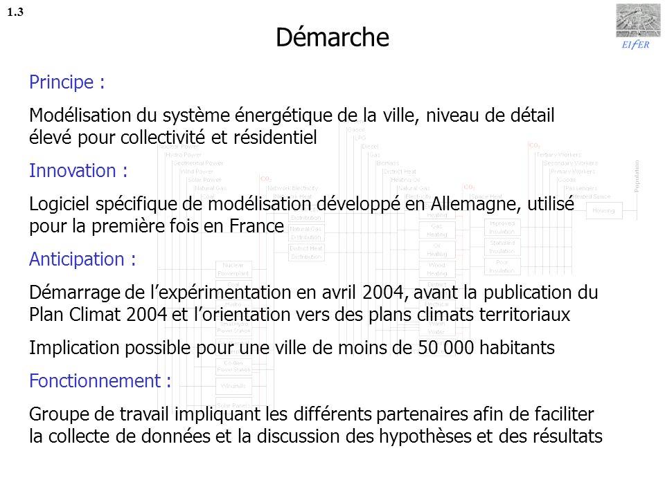 Démarche 1.3. Principe : Modélisation du système énergétique de la ville, niveau de détail élevé pour collectivité et résidentiel.