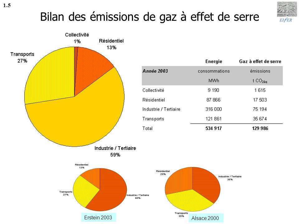 Bilan des émissions de gaz à effet de serre