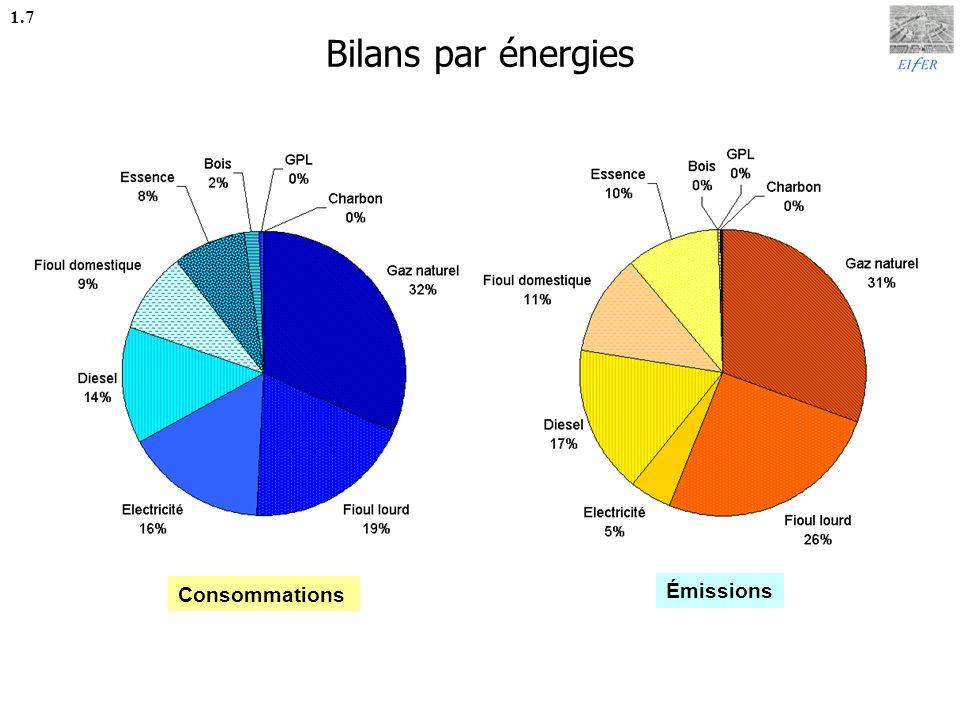 Bilans par énergies 1.7 Consommations Émissions