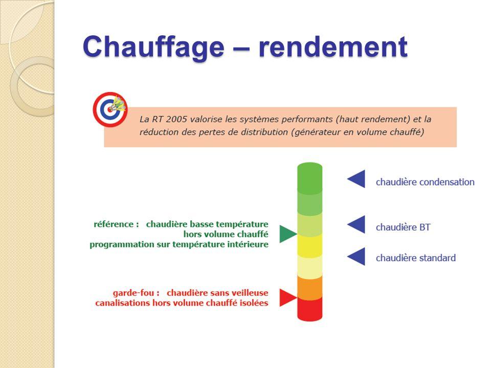 Chauffage – rendement