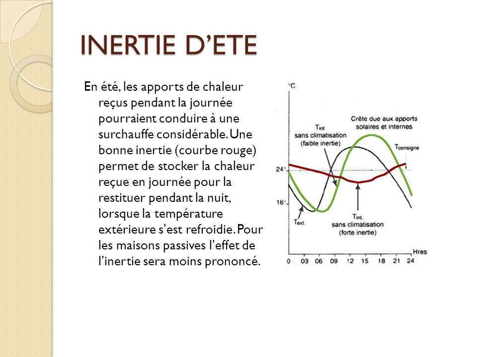 INERTIE D'ETE