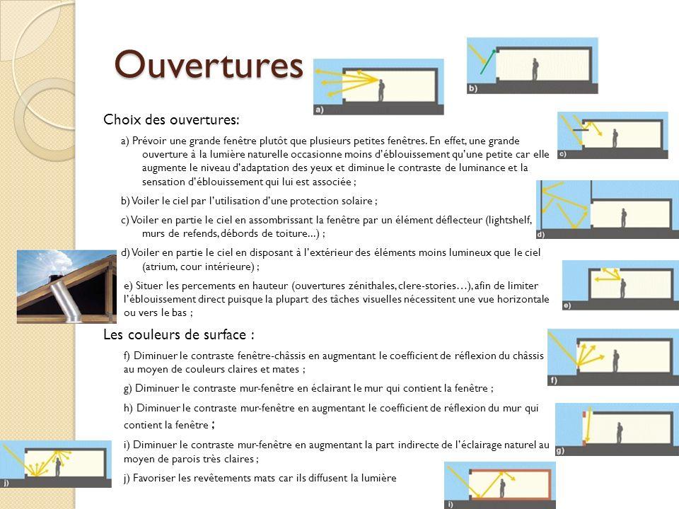 Ouvertures Choix des ouvertures: Les couleurs de surface :