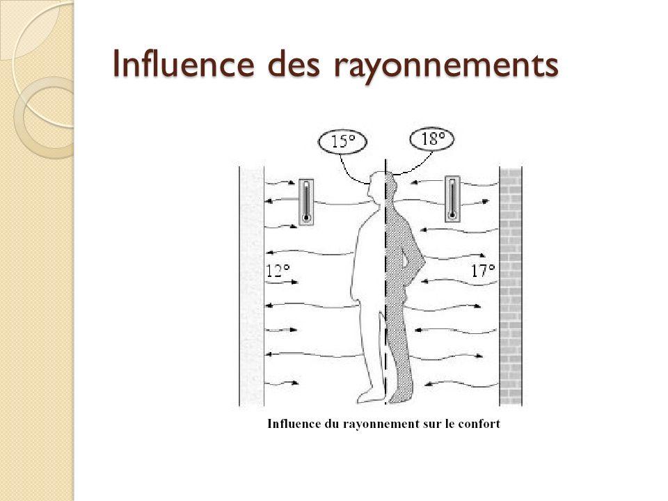 Influence des rayonnements