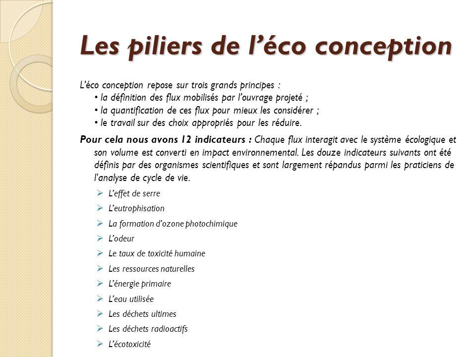 Les piliers de l'éco conception