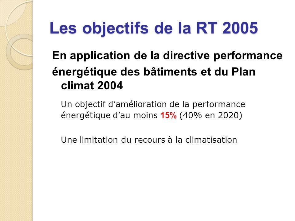 Les objectifs de la RT 2005 En application de la directive performance. énergétique des bâtiments et du Plan climat 2004.