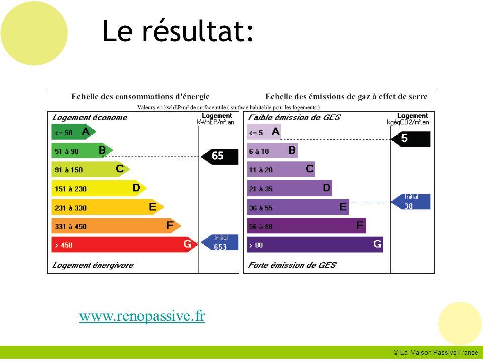 Le résultat: www.renopassive.fr © La Maison Passive France