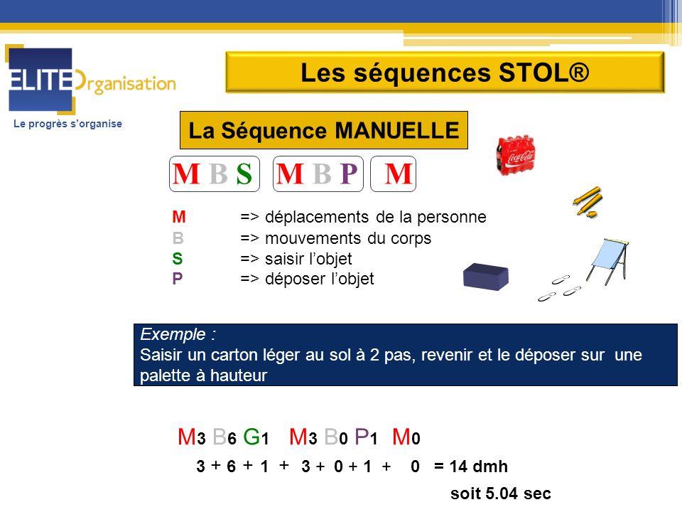 M B S M B P M Les séquences STOL® La Séquence MANUELLE