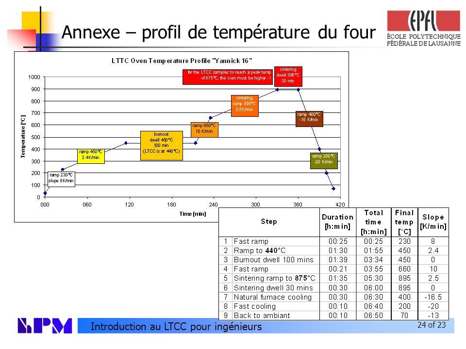 Annexe – profil de température du four