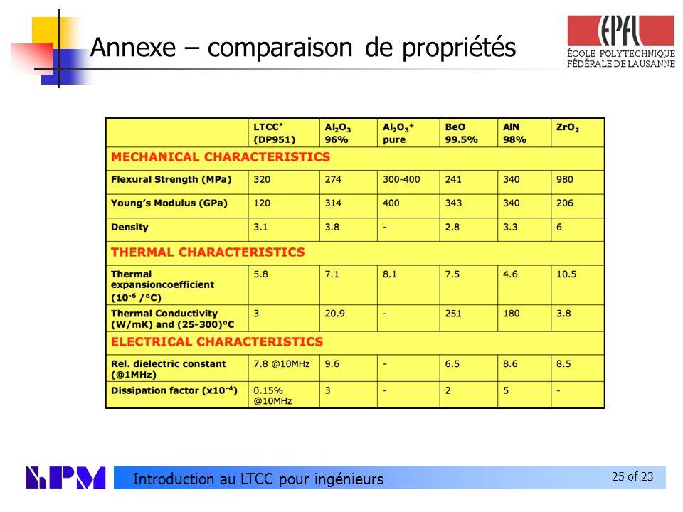 Annexe – comparaison de propriétés