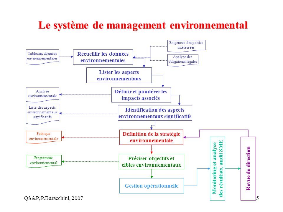 Recueillir les données environnementales