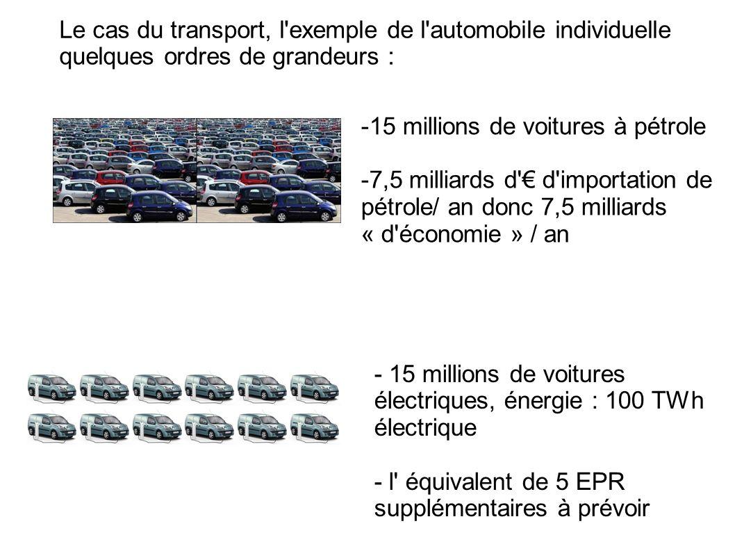 Le cas du transport, l exemple de l automobile individuelle quelques ordres de grandeurs :