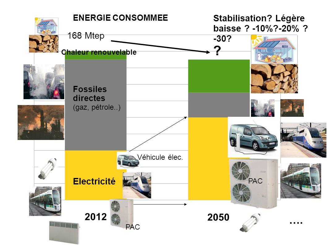 …. 2012 2050 Stabilisation Légère baisse -10% -20% -30