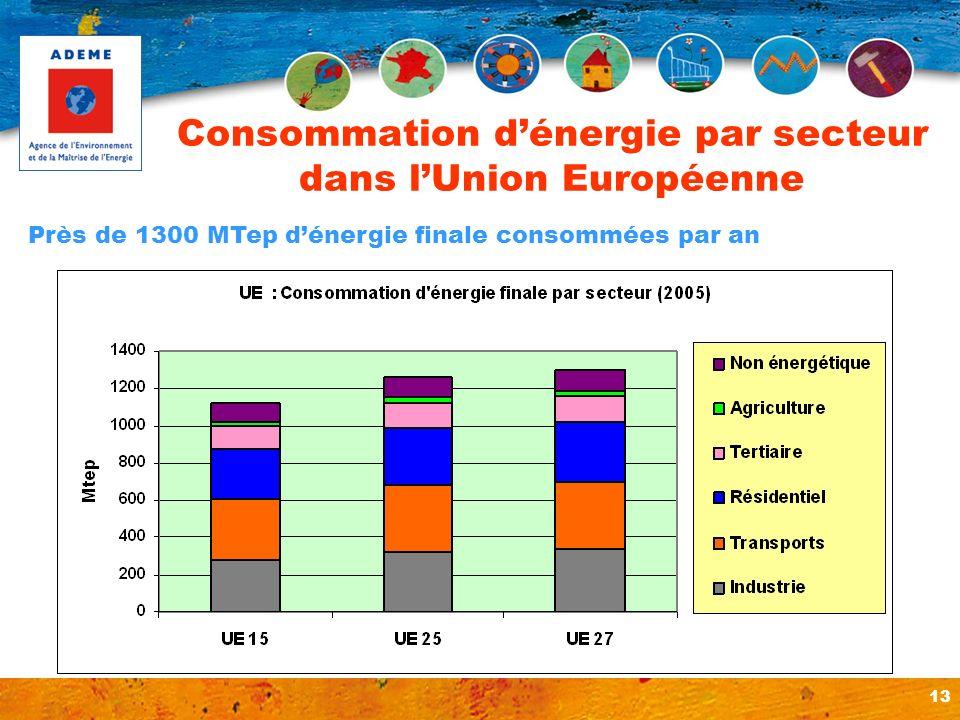 Consommation d'énergie par secteur dans l'Union Européenne
