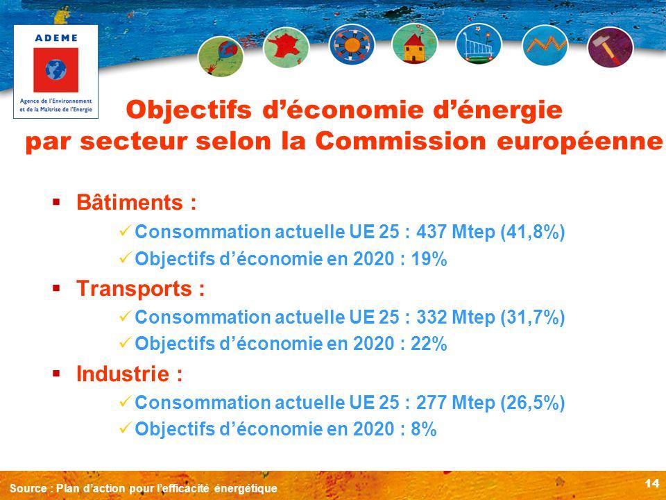 Objectifs d'économie d'énergie par secteur selon la Commission européenne