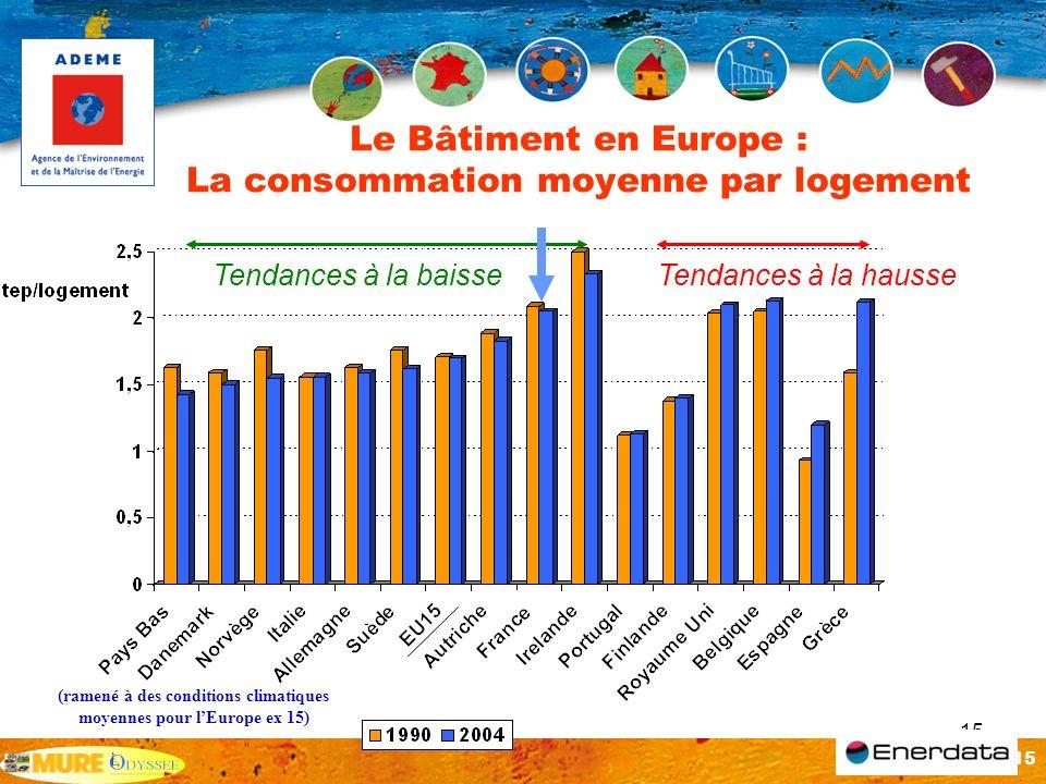 Le Bâtiment en Europe : La consommation moyenne par logement