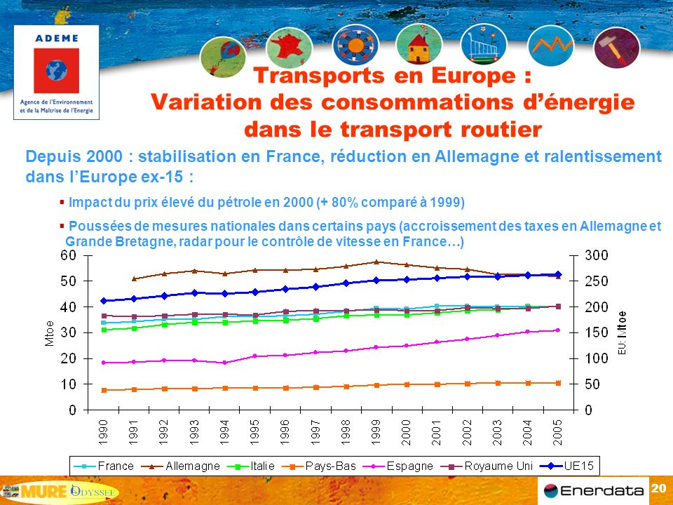 Transports en Europe : Variation des consommations d'énergie dans le transport routier