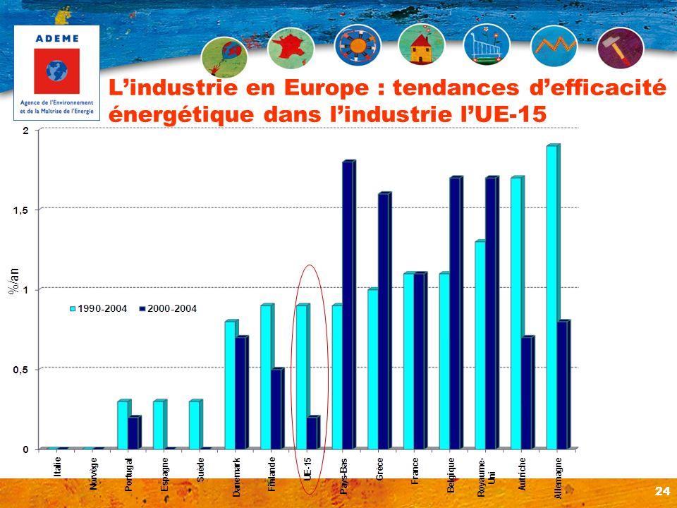 L'industrie en Europe : tendances d'efficacité énergétique dans l'industrie l'UE-15