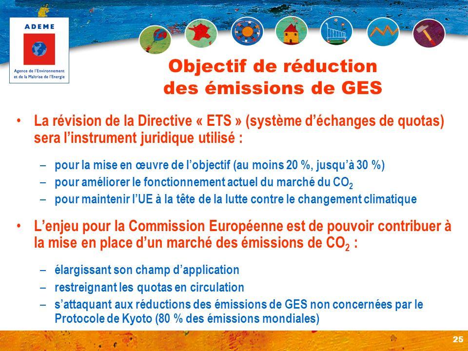 Objectif de réduction des émissions de GES