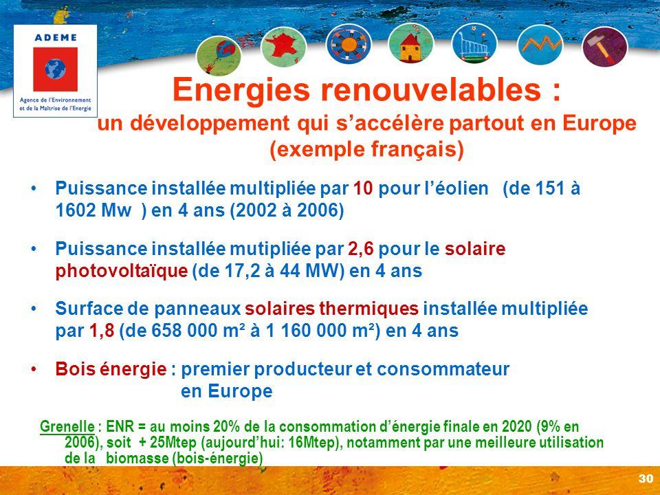 un développement qui s'accélère partout en Europe (exemple français)
