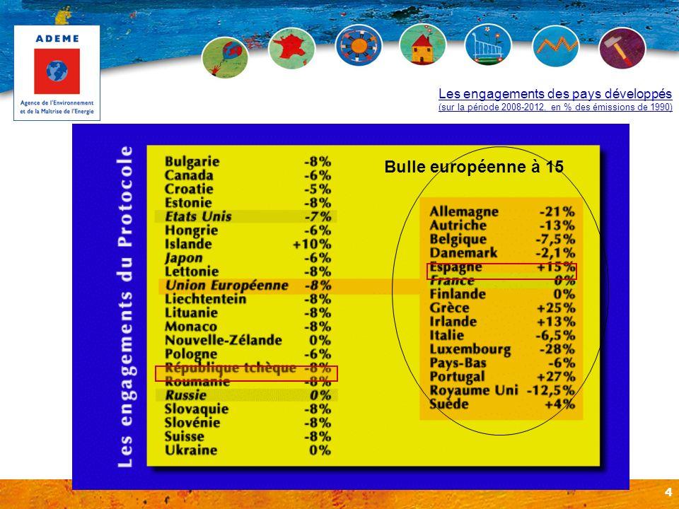 Les engagements des pays développés (sur la période 2008-2012, en % des émissions de 1990)