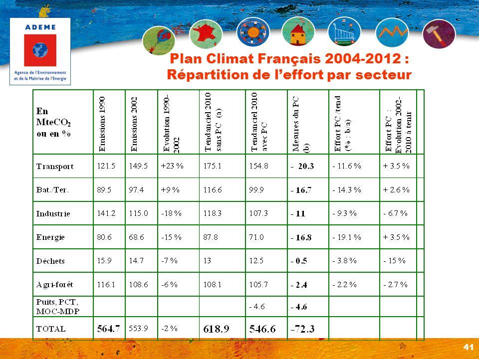Plan Climat Français 2004-2012 : Répartition de l'effort par secteur