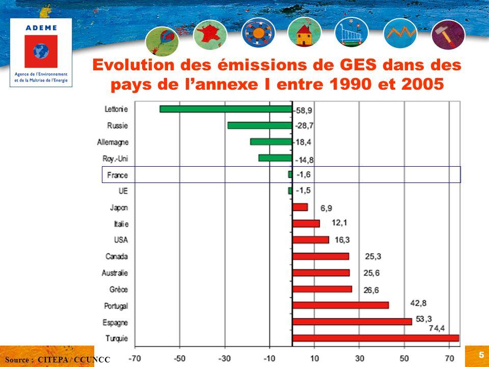 Evolution des émissions de GES dans des pays de l'annexe I entre 1990 et 2005