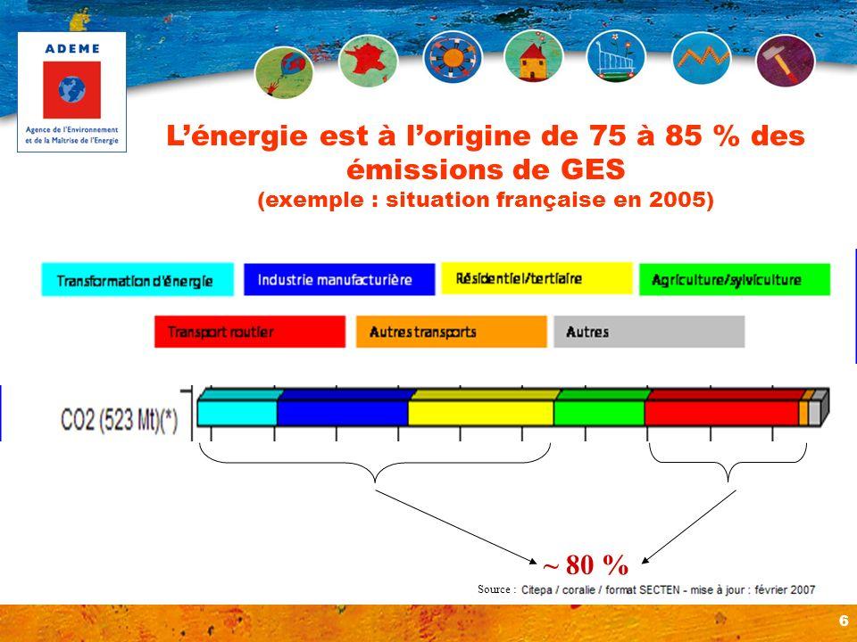 L'énergie est à l'origine de 75 à 85 % des émissions de GES (exemple : situation française en 2005)