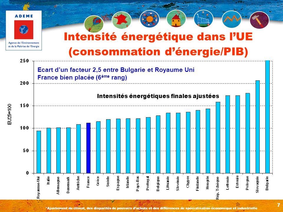 Intensité énergétique dans l'UE (consommation d'énergie/PIB)